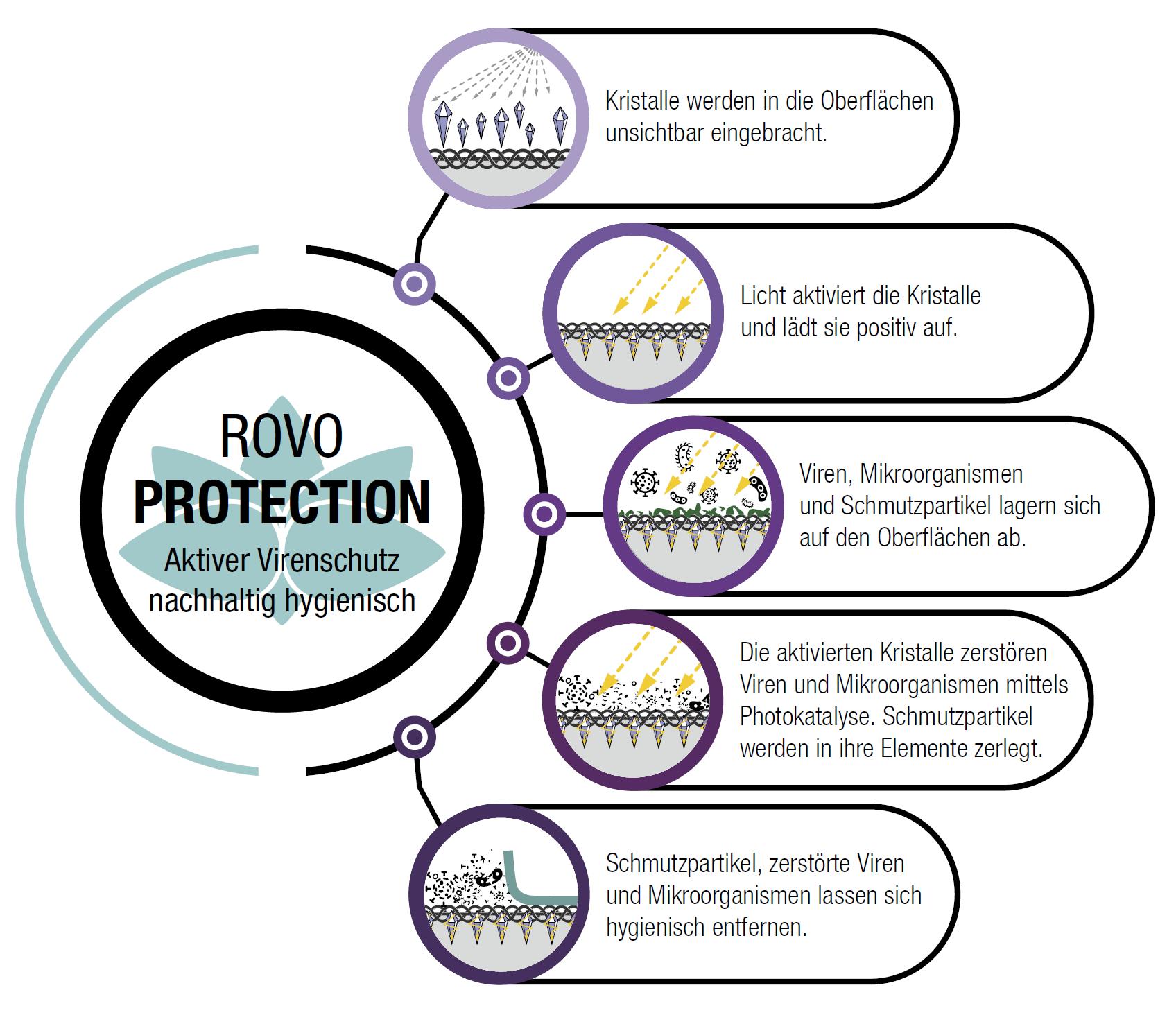 Rovo Protection
